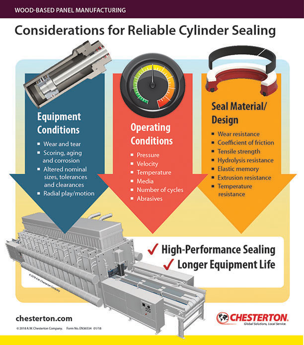 Cylinder Sealing Checklist - Wood Based Panel Manufacturing
